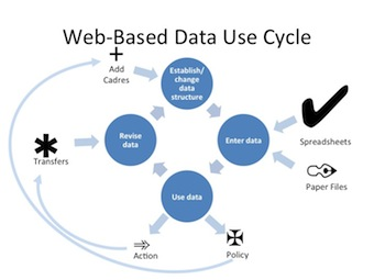 Data Use Life Cycle
