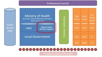 Producers and consumers of health workforce information